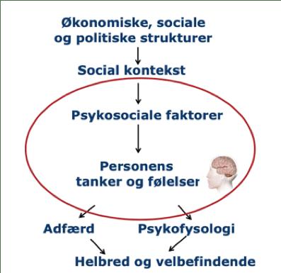 Psykosocialt arbejdsmiljø