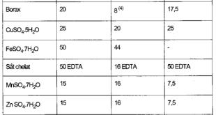 Bảng 4.2. Lượng muối các nguyên tố vi lượng dùng trong 1.000 lít than bùn trồng cây bóng nhà kính theo kỹ thuật thủy canh (gl 1.000 lít than bùn)