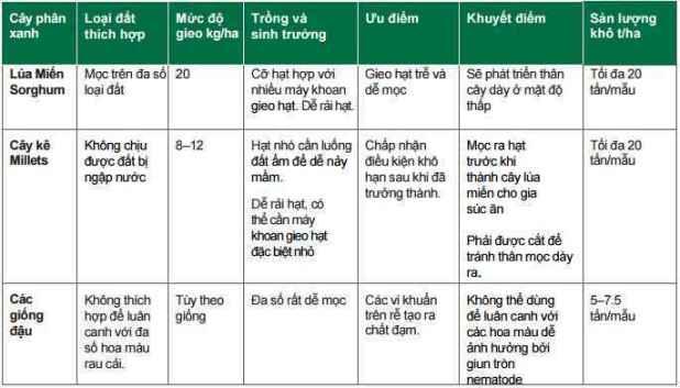 Bảng 1: Đặc tính của các cây phân xanh ở vùng Cực Bắc Top End