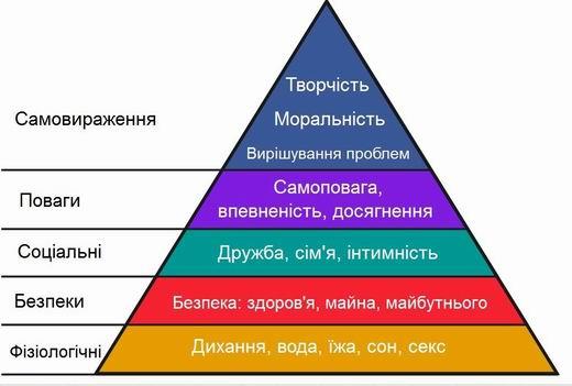 Піраміда Маслоу та Україна