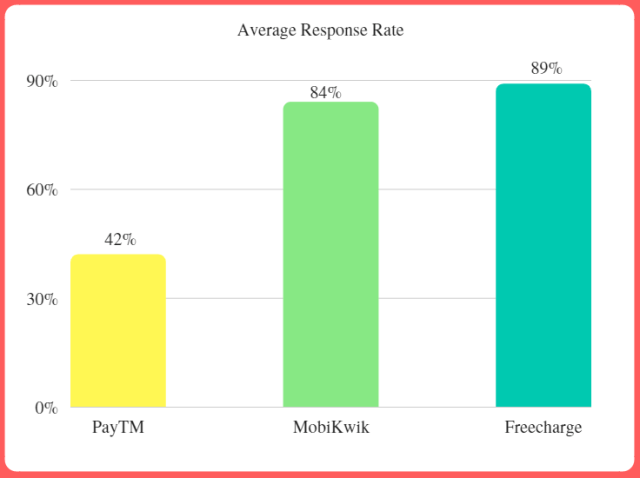 Social customer support average response rate for mobile wallets