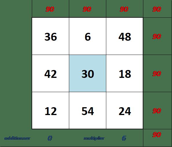 carré magique 3 de chance