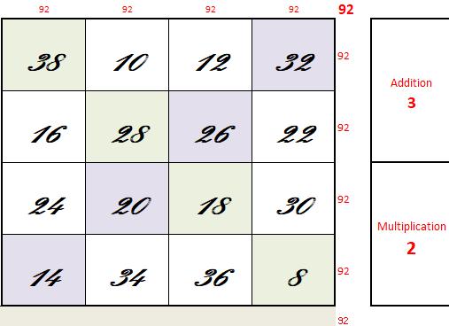 multipliez les carrés magiques d'ordre 4