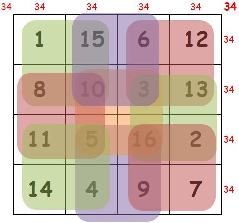 carré magique enchanté ordre 4