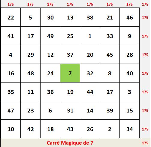 Carré Magique Ordre 7