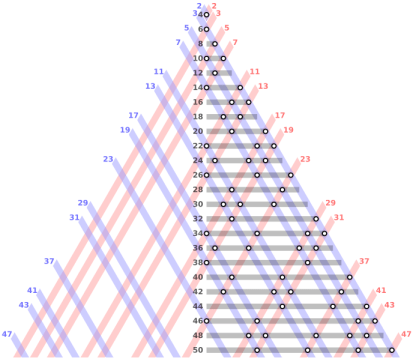 Goldbach_partitions_of_the_even_integers_from_4_to_50_rev4b