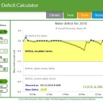 CSF Water Deficit Calculator