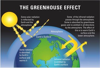 greenhouse-effect-royal-soc