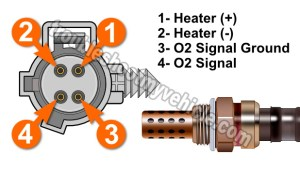 Part 1 Rear O2 Sensor Heater Test P0141 (19961998 40L Grand Cherokee)