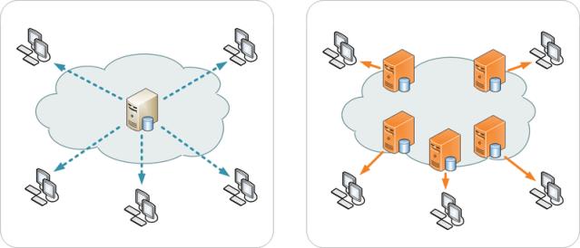CDN: cosa sono e a cosa servono (Guide, Configurazione Hosting)