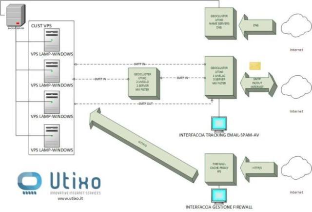 Architettura Utixo 1