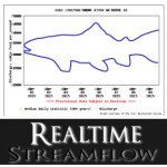 Realtime Streamflows in Idaho