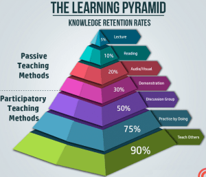 the-pyramid-of-learning