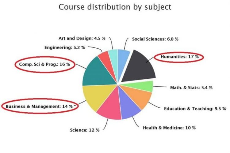 most popular subjects