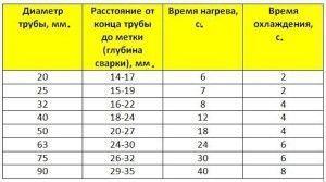 Фото: таблица технических параметров спайки пластиковых труб