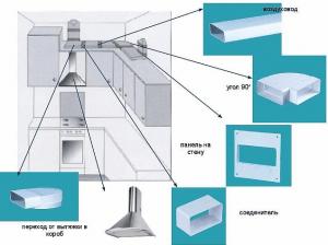 Фото: размещение вытяжки на кухни