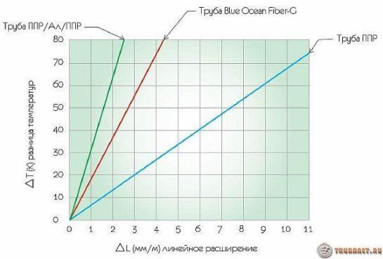 Фото: коэффициент теплового увеличения пластиковых труб график