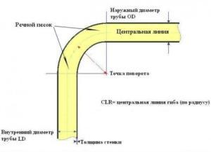 foto: схема угла загиба