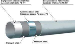 фото: полипропиленовые трубопрокаты армированые для водопровода