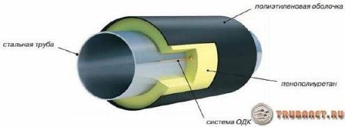 фото: изоляция трубопровода