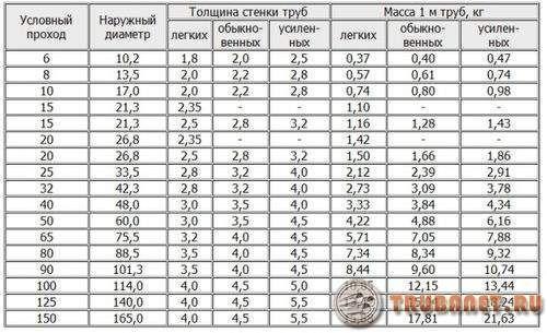 фото: диаметры трубопрокатов из стали для отопительных систем таблица