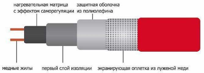 Фото – устройство саморегулирующегося греющего кабеля