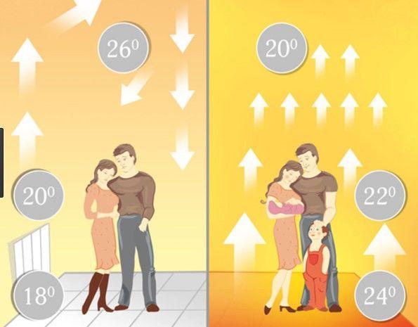 фото схема распределения тепла от теплого пола