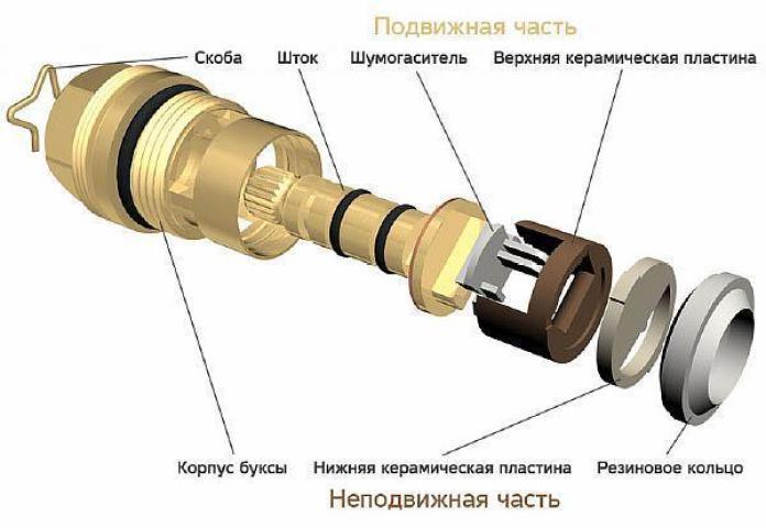 Фото: классификация - кран букса крана с керамическими вставками