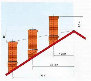 Фото 14 . Как правильно установить дымоотвод по высоте по отношению к коньку крыши