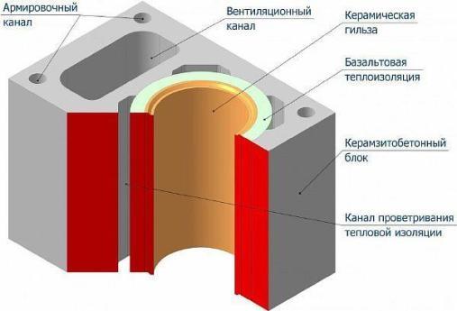 Фото 3. Один из лучших вариантов устройства дымоотвода с керамической гильзой и устройством утепления