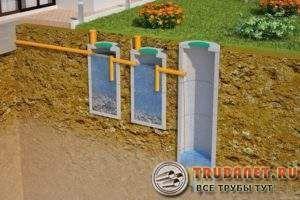 Фото – канализационная система с двухкамерным септиком и фильтрующим колодцем