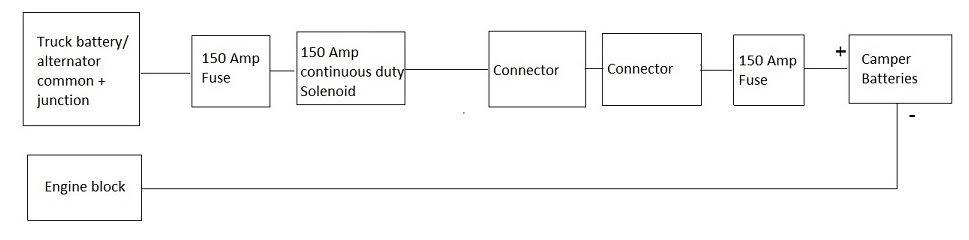 Alternator Charge Circuit Modification - Truck Campe Adventure