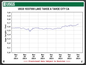 Tahoe Elevation (6223.0 is the rim elevation and no water flows to the Truckee River if water level drops below)
