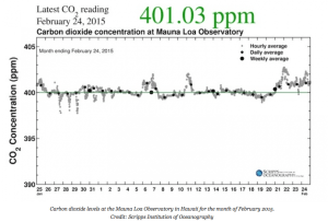 ClimateCentral.org published this graphic from  Scripps Institute of Oceanography showing Carbon Dioxide above 400 ppm.