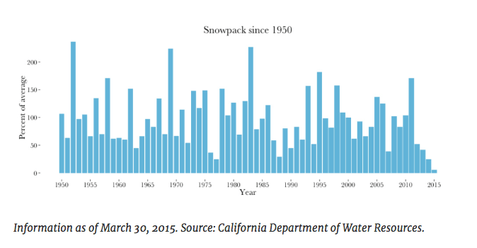 March 30, 2015 - Graphic of snowpack since 1950
