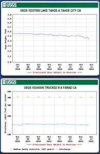 "Tahoe drops 6"" below its rim and Truckee River at 150 CFS at Farad in California"