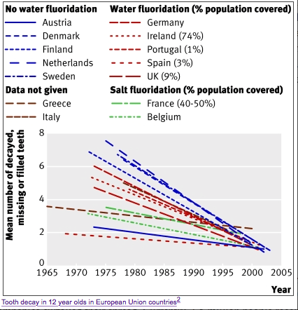 Regardless of whether the water supply is fluoridated or not, dental caries have dropped similarly in all countries in the study.