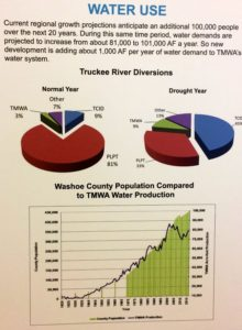 Water use in the TMWA service area (March 2017): Source TMWA