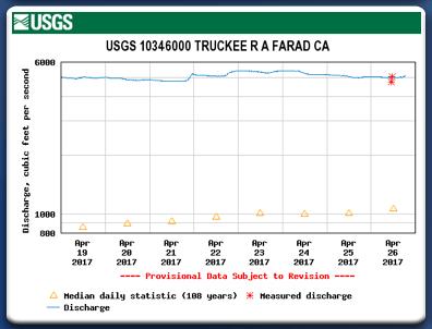 Truckee River flows at Farad, CA - 4-26-17