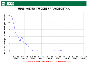 Since mid-October 2014, the Truckee River in Tahoe City CA has essentially stopped flowing.  Data from USGS.