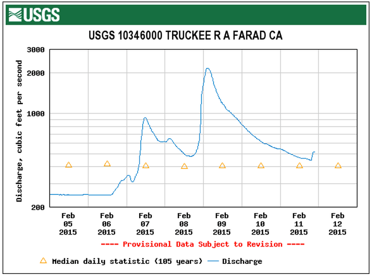 The USGS stream gage in Farad shows the result of our weekend storm.