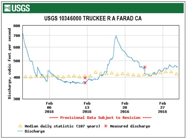STREAMFLOW DATA FROM THE USGS FARAD GAGE, 1 FEB – 29 FEB 2016