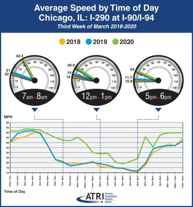 Avg. Speed by Time of Day - Chicago, IL: I-290 at I-90/I-94