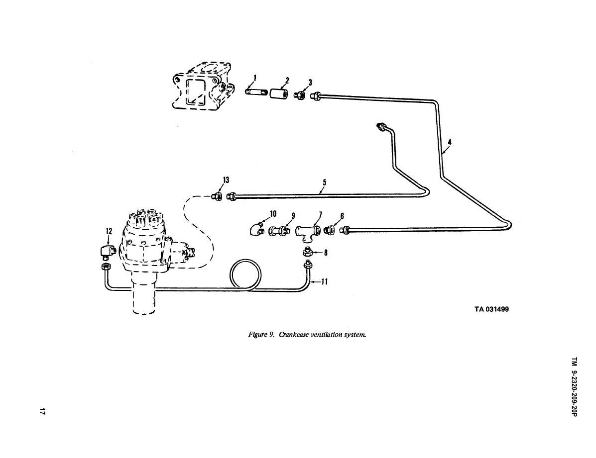 Figure 9 Crankcase Ventillation System
