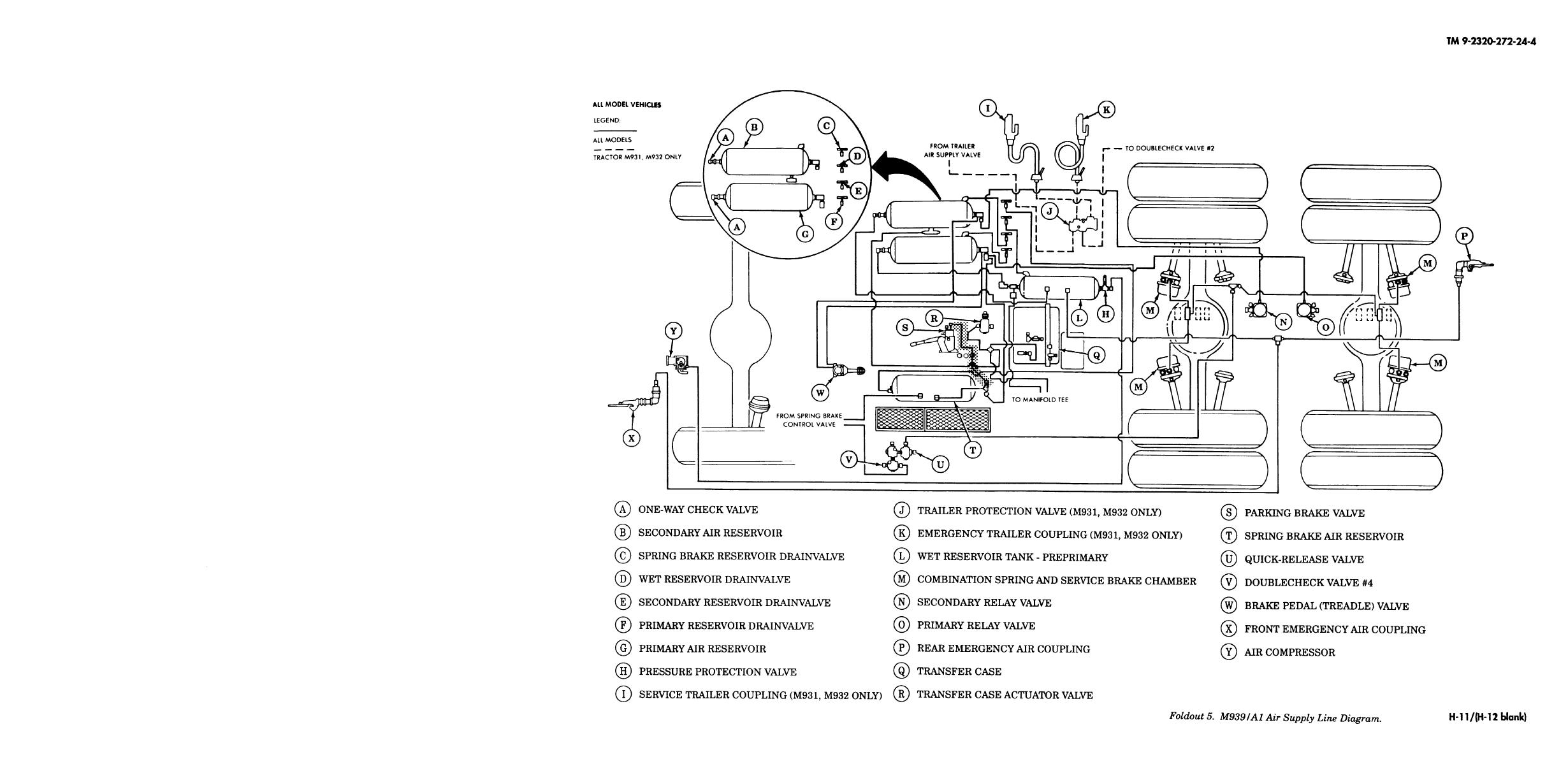 Foldout 5 M939 A1 Air Supply Line Diagram