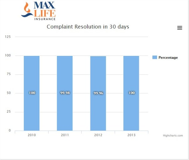 Complaint Resolution data for Max Life Insurance