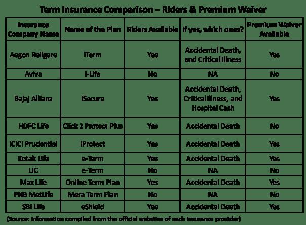 Term insurance premium comparison