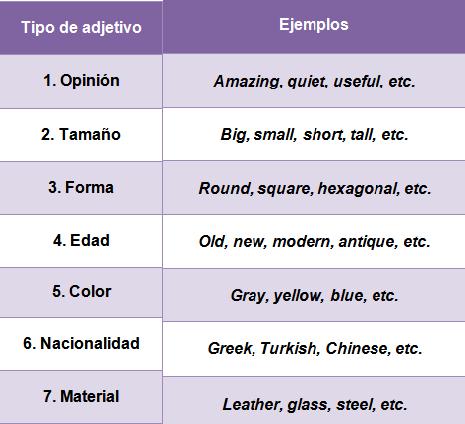 Aprender los Adjetivos en Inglés (Guía de Estudio 2020)