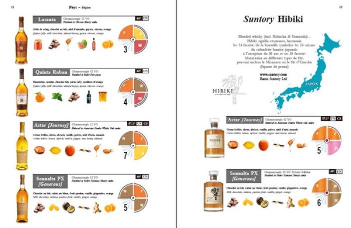 Iconic Whisky, le guide ultime sur la dégustation du whisky