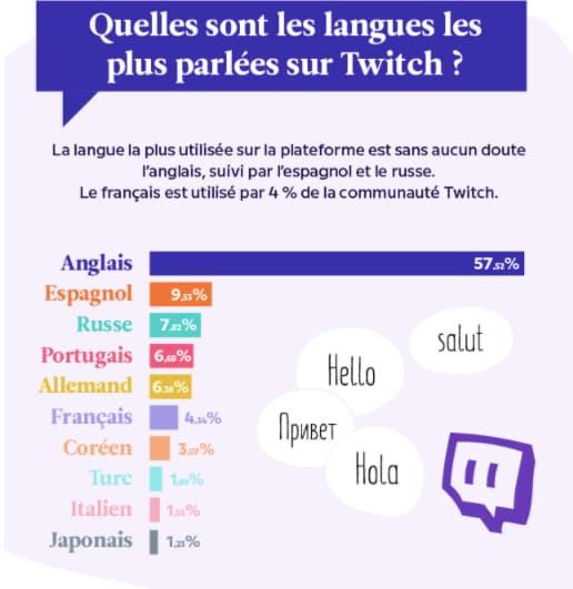 Twitch met KO Facebook et Youtube entre jeux vidéo et langage codé